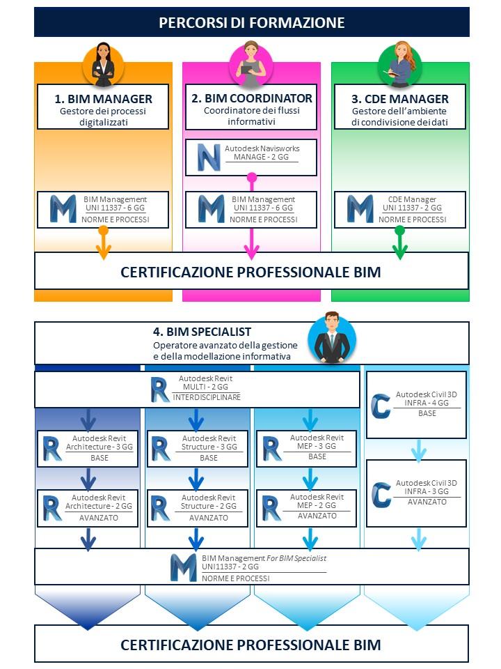 percorsi certificazione BIM